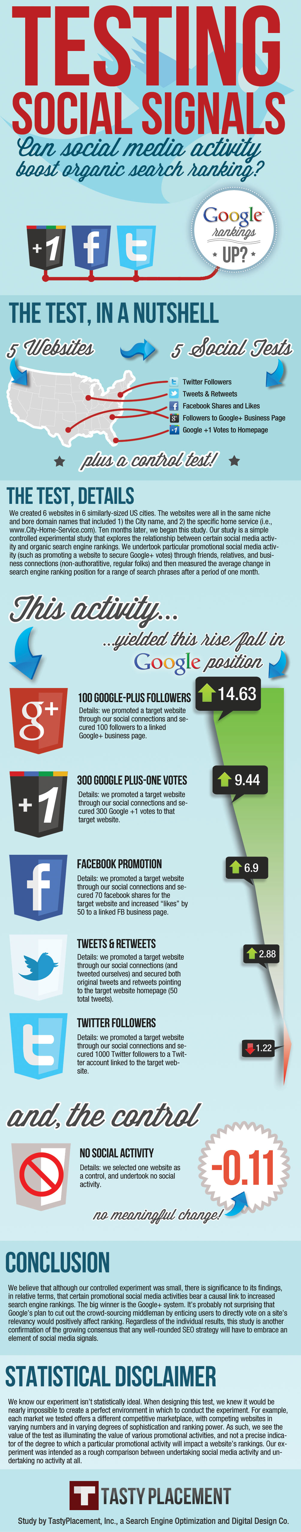 Влияние соцсигналов на ранжирование в Google. Userator